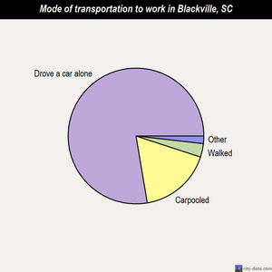 Blackville mode of transportation to work chart