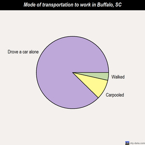 Buffalo mode of transportation to work chart