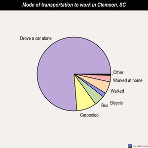 Clemson mode of transportation to work chart
