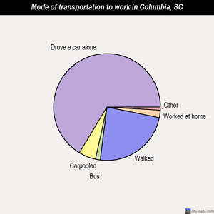 Columbia mode of transportation to work chart