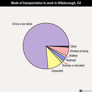 Hillsborough mode of transportation to work chart