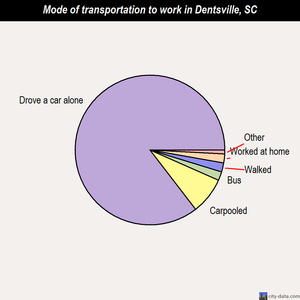 Dentsville mode of transportation to work chart
