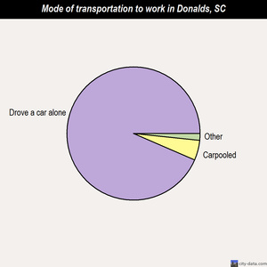 Donalds mode of transportation to work chart