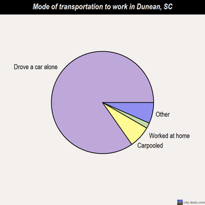 Dunean mode of transportation to work chart