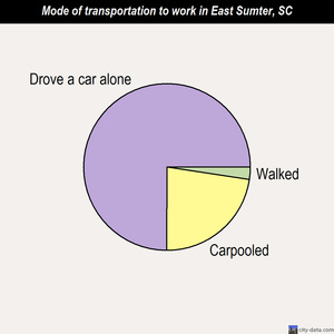 East Sumter mode of transportation to work chart