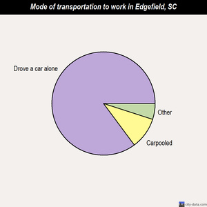 Edgefield mode of transportation to work chart