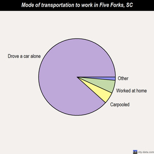 Five Forks mode of transportation to work chart