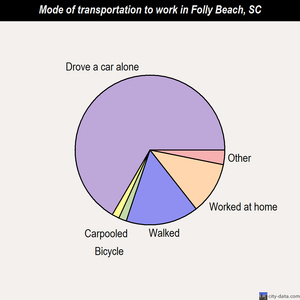 Folly Beach mode of transportation to work chart