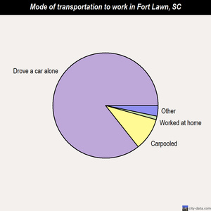 Fort Lawn mode of transportation to work chart