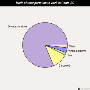 Gantt mode of transportation to work chart