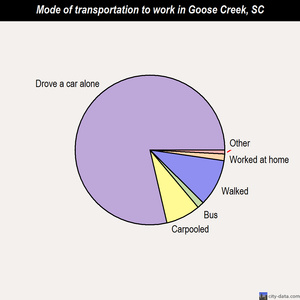 Goose Creek mode of transportation to work chart