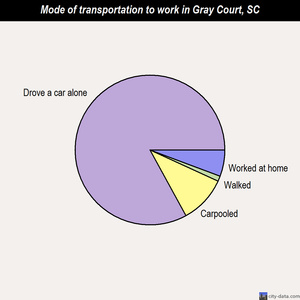 Gray Court mode of transportation to work chart