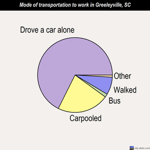 Greeleyville mode of transportation to work chart