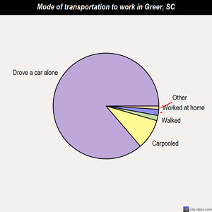 Greer mode of transportation to work chart