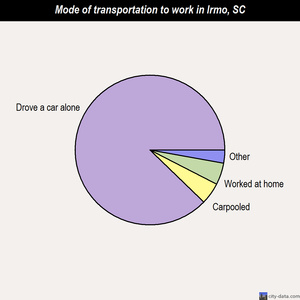 Irmo mode of transportation to work chart