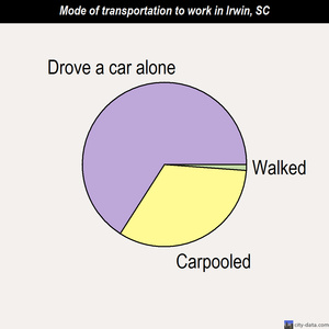 Irwin mode of transportation to work chart
