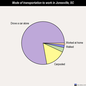 Jonesville mode of transportation to work chart