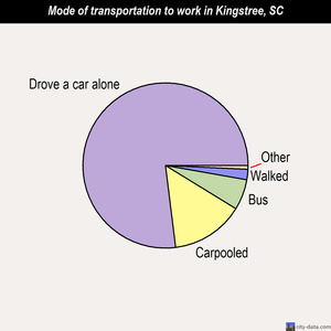 Kingstree mode of transportation to work chart