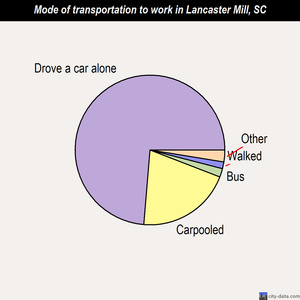Lancaster Mill mode of transportation to work chart