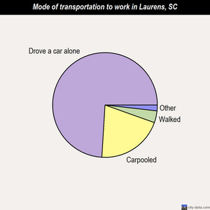 Laurens mode of transportation to work chart