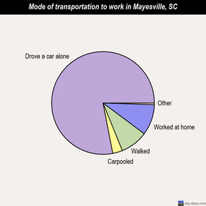 Mayesville mode of transportation to work chart