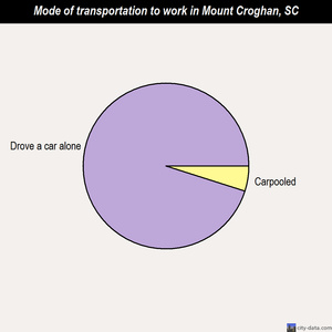 Mount Croghan mode of transportation to work chart