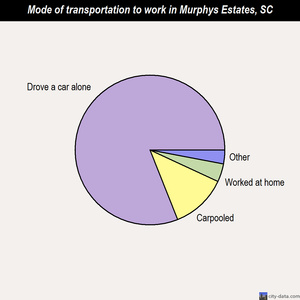 Murphys Estates mode of transportation to work chart