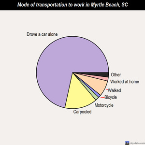 Myrtle Beach mode of transportation to work chart