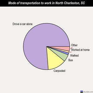 North Charleston mode of transportation to work chart