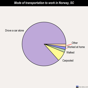 Norway mode of transportation to work chart