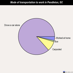 Pendleton mode of transportation to work chart