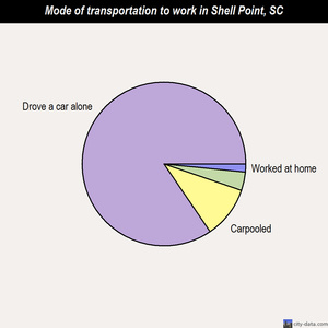 Shell Point mode of transportation to work chart