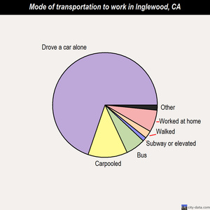 Inglewood mode of transportation to work chart