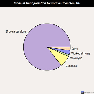 Socastee mode of transportation to work chart