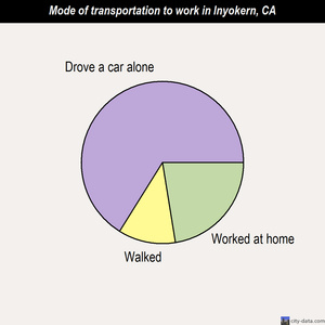 Inyokern mode of transportation to work chart