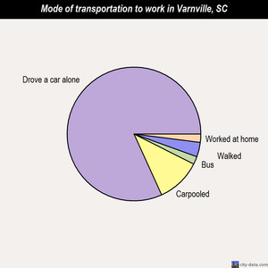 Varnville mode of transportation to work chart
