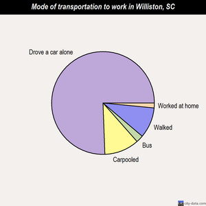 Williston mode of transportation to work chart
