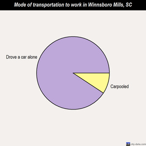 Winnsboro Mills mode of transportation to work chart