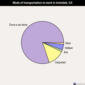 Irwindale mode of transportation to work chart