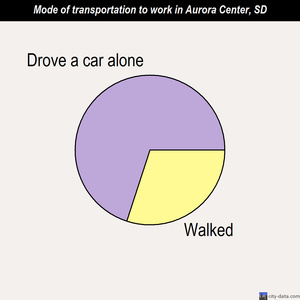 Aurora Center mode of transportation to work chart