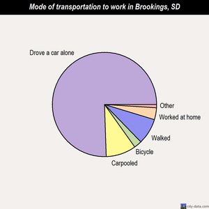 Brookings mode of transportation to work chart