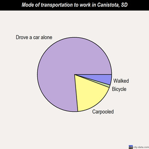 Canistota mode of transportation to work chart