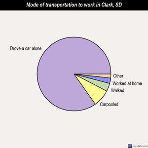 Clark mode of transportation to work chart