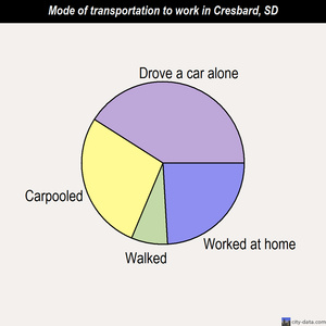 Cresbard mode of transportation to work chart