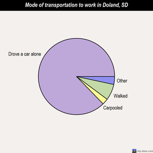 Doland mode of transportation to work chart