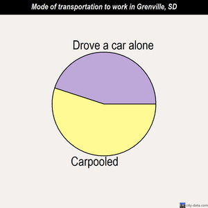 Grenville mode of transportation to work chart