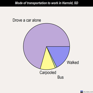 Harrold mode of transportation to work chart