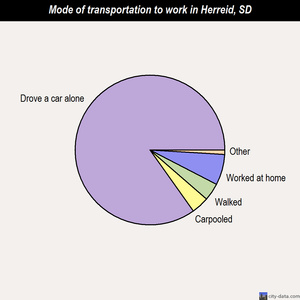 Herreid mode of transportation to work chart