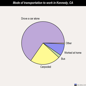 Kennedy mode of transportation to work chart