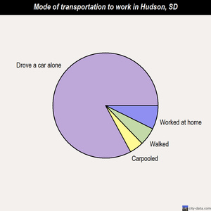 Hudson mode of transportation to work chart